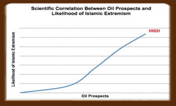 War Oil and Islamic Extreamist